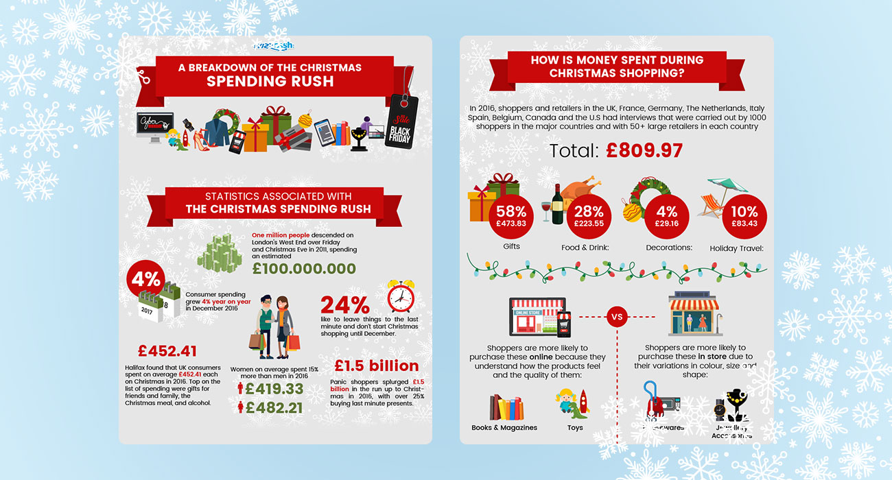A Breakdown of The Money Spent in Christmas Spending Rush by Wizzcash SEO Agency Essex