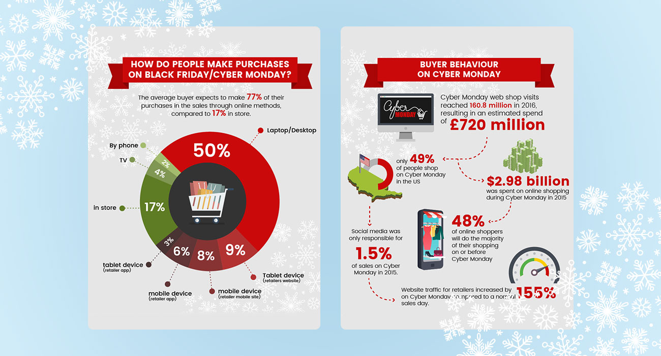 A Breakdown of The Christmas Spending Rush Black Friday/Cyber Monday by Wizzcash SEO Agency Essex
