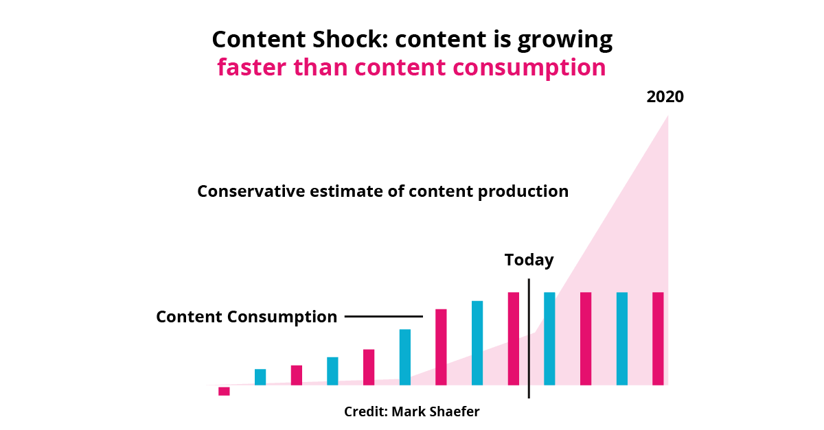 Content Is Growing Faster Than Consumption