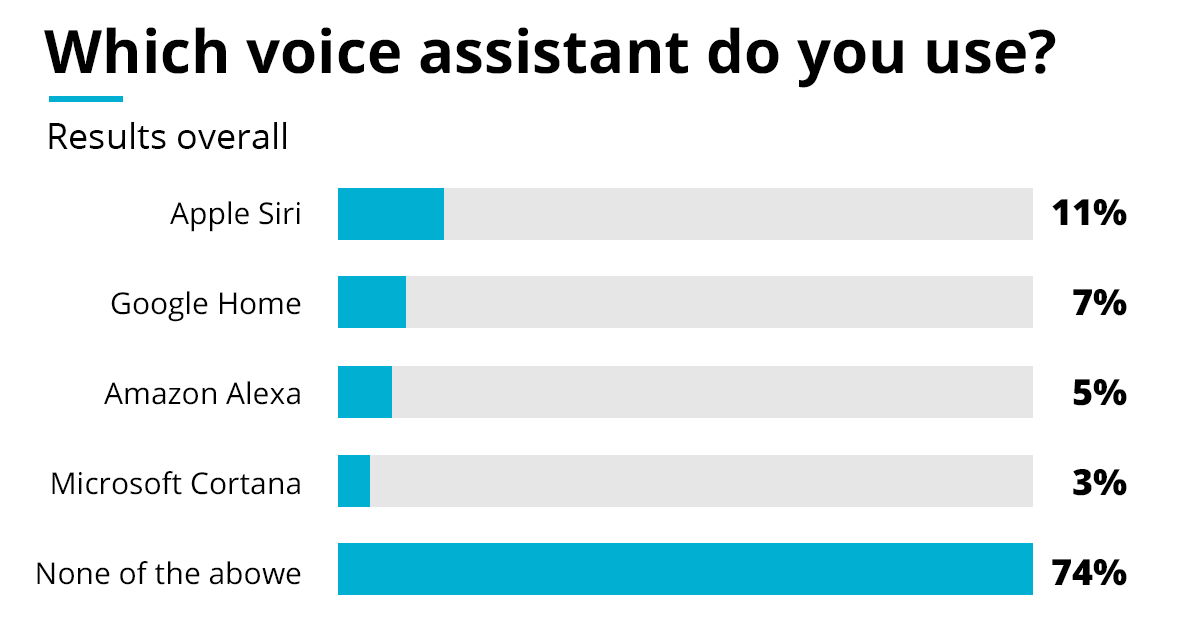 Which voice assistant do you use?