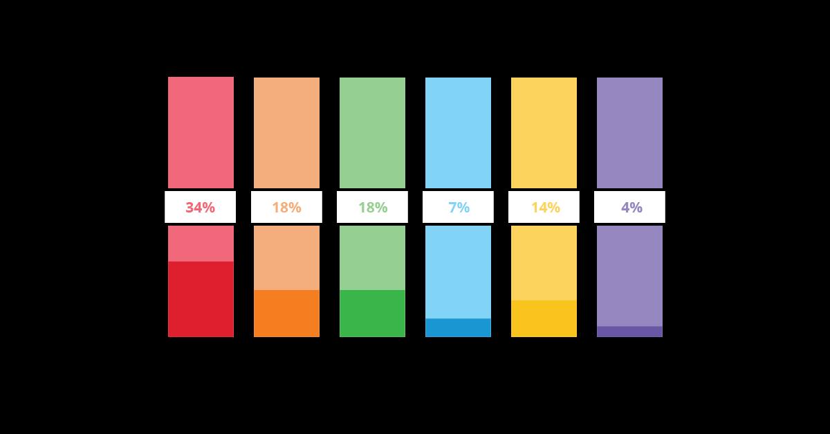 CTA colour distribution