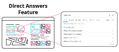SERP Direct Answers Feature