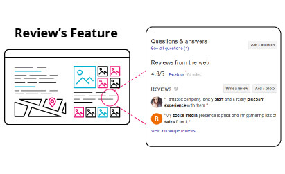 SERPS Reviews Feature