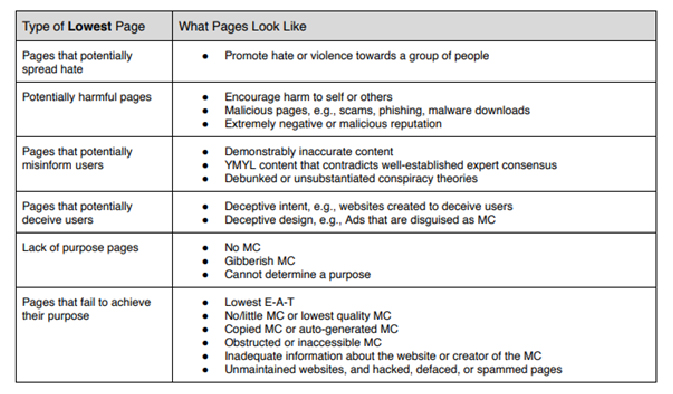 Google's Quality Rater Guidelines Table