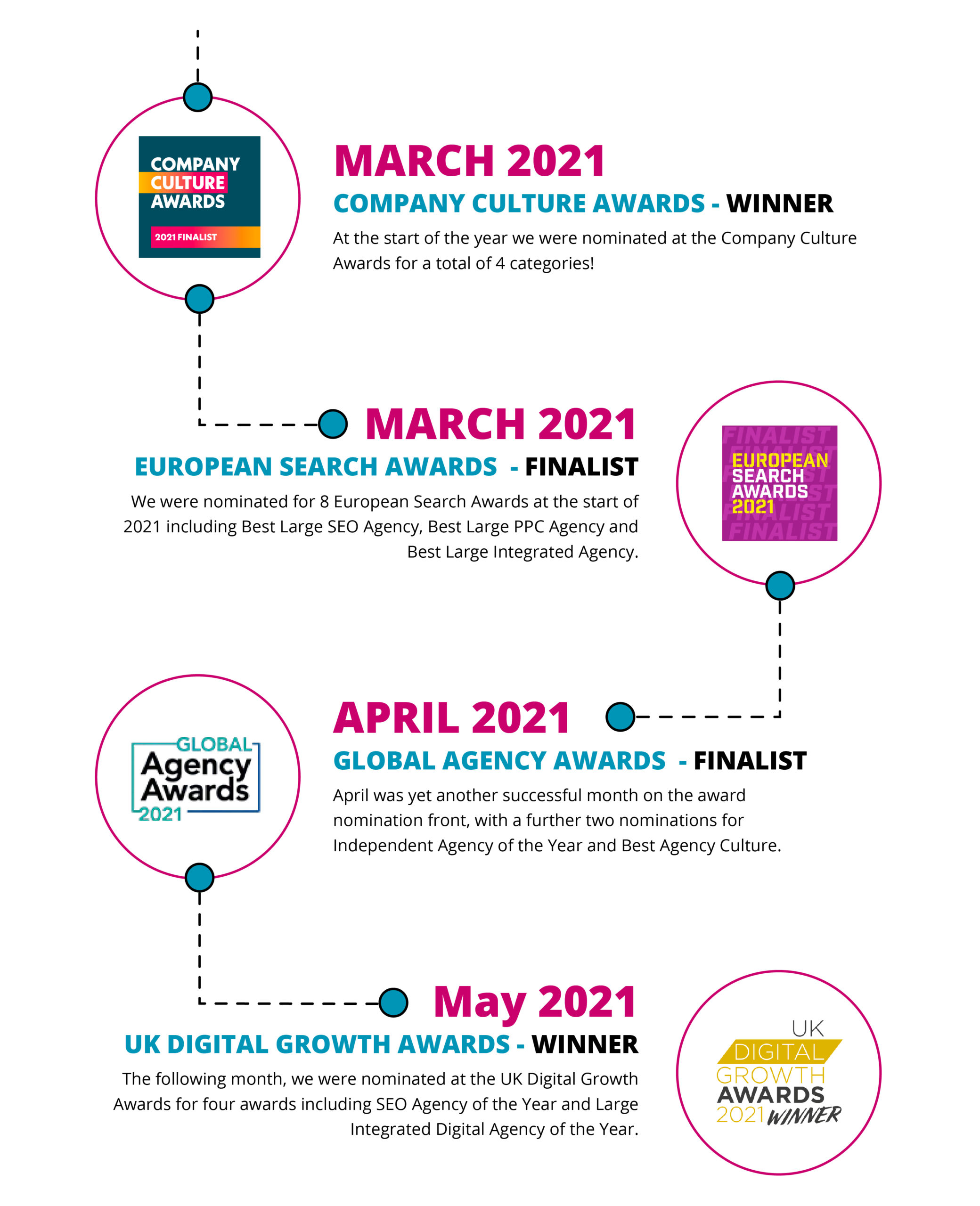 Infographic timeline of Absolute 2021 Awards