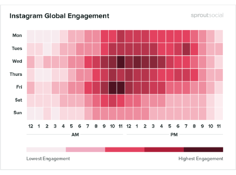 Instagram Global Engagement from Sprout Social