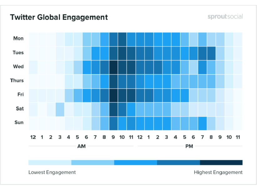 Twitter Global Engagement from Sprout Social
