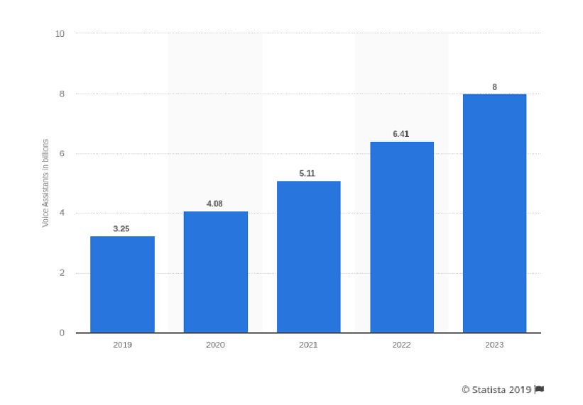 Statista 2019 graph on no. of voice search devices