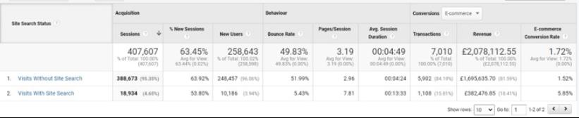 Comparing keyword information on SEMRush