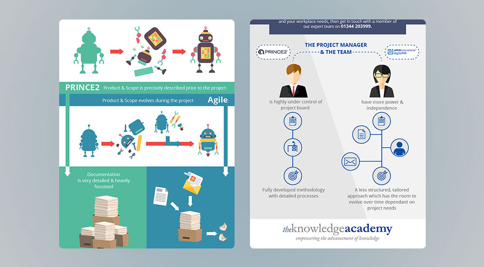 the knowledge academy infographic examples